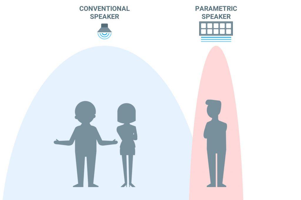 Parametric sound